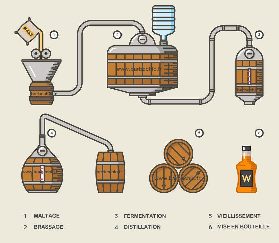whisky fabrication